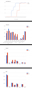 ngo visual progress before and after